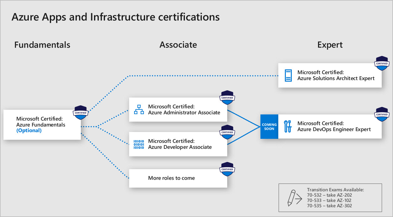 Azure Apps and Infrastructure certs